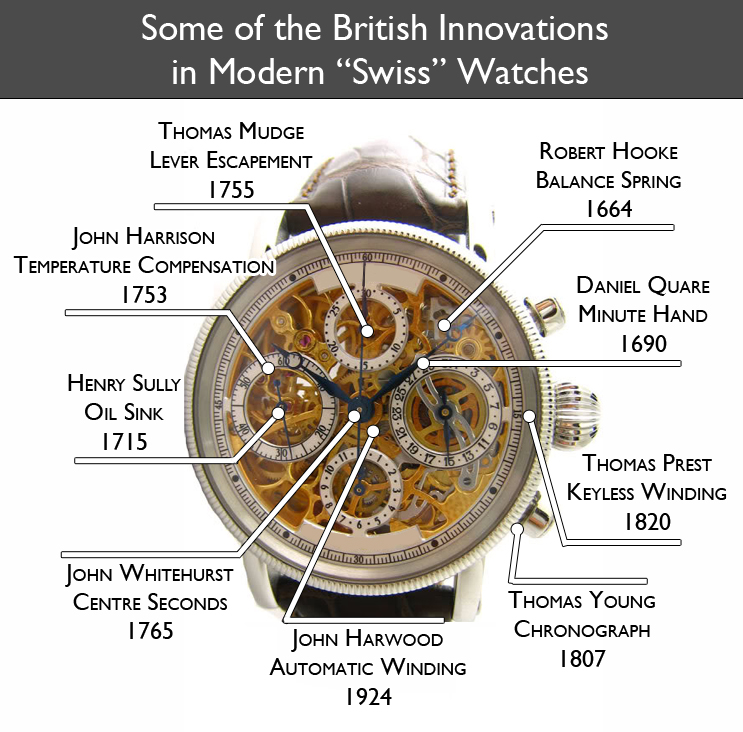 5 British watch innovations