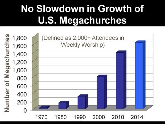 4 Megachurch stats