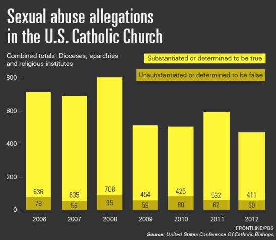 6 Bishops-Council-Chart